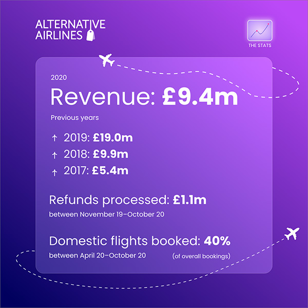 Alternative Airlines 2020 financial results infographic