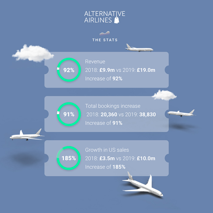 Alternative Airlines 2019 Financial Results Infographic with statistics on growth