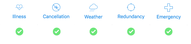 Icons with green ticks indicating what flight cancellation protection covers
