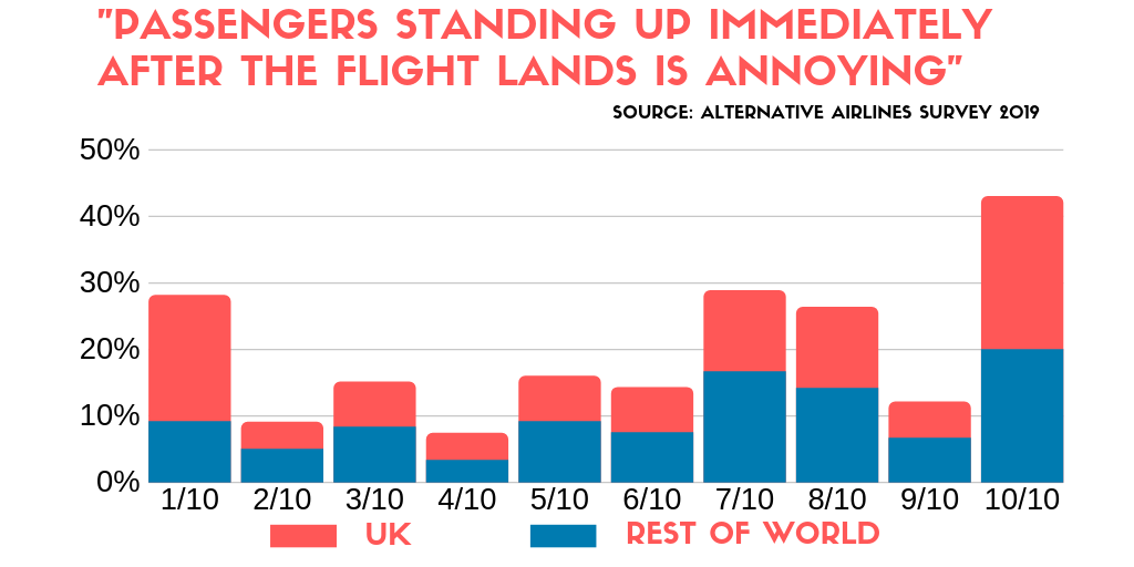 bar graph comparing how irritating the UK finds passengers immediately standing up after a plane lands compared to the rest of the world