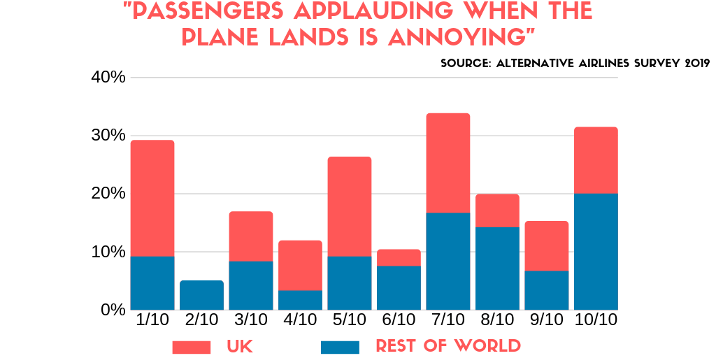 bar chart showing that people from the UK are more likely to be annoyed by passengers applauding after the flight  compared to the rest of the world