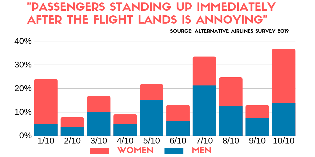 bar graph comparing how irritating women find passengers immediately standing up after a plane lands compared to men