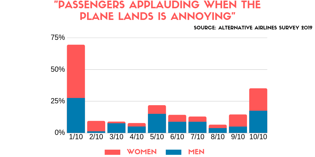 bar chart showing that men are more likely to be annoyed by passengers applauding after the flight  compared women